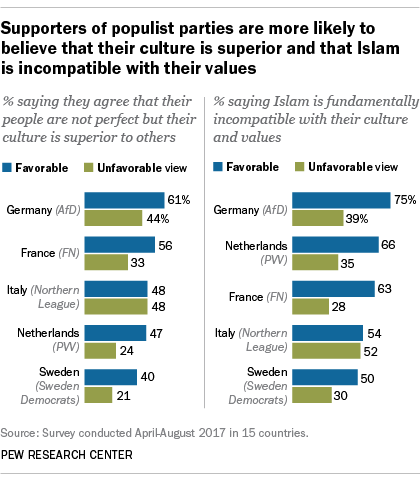 Supporters of populist parties are more likely to believe that their culture is superior and that Islam is incompatible with their values
