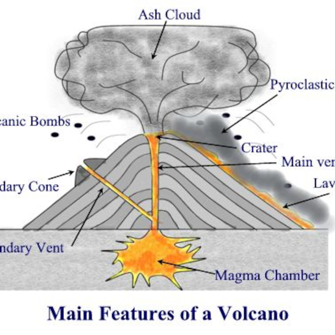 Volcanoes Mr Hunt S Geography Podcast