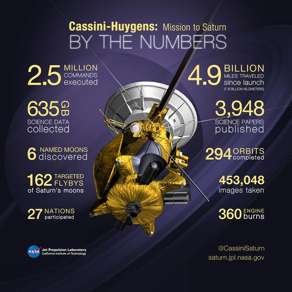 Cassini the Saturn Spacecraft's Fond Farewell
