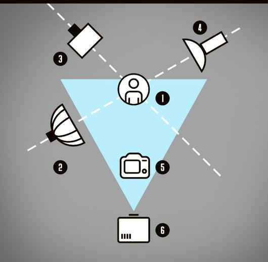 1 — модель 2 — софтбокс или октабокс 3 — стрипбокс для контрового света (с ним полоска контрового света будет небольшой и не зальёт светом всю модель) 4 — рефлектор со шторками и цветным фильтром (для придания эффектности), 5 — фотограф 6 — проектор (в моём случае он висел над головой)