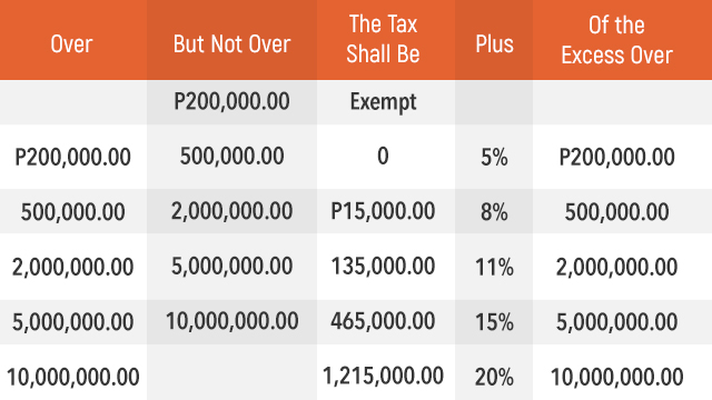 Estate Tax Philippines Table