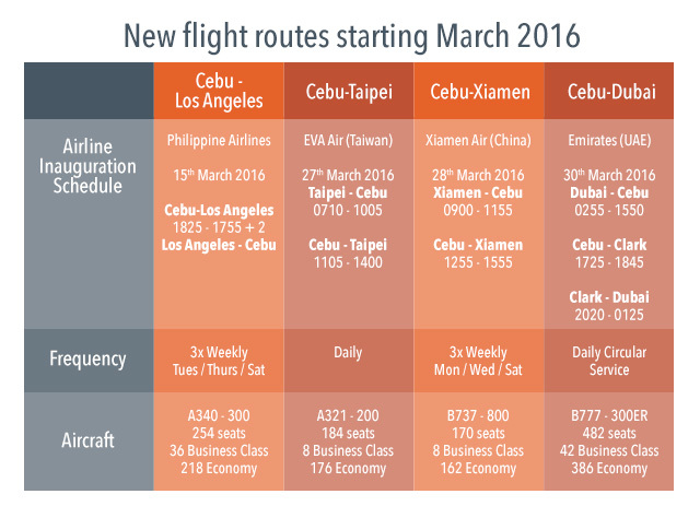 NEW FLIGHTS. Data from GMR-Megawide Cebu Airport Corporation