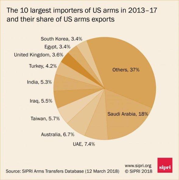 importerzy broni z USA