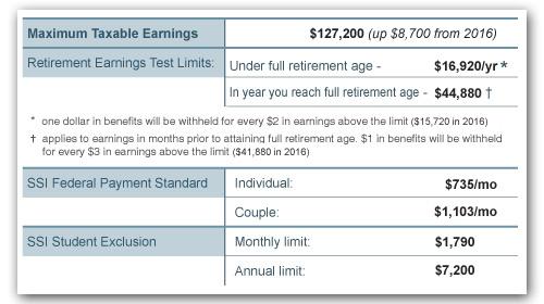 2017 Social Security Benefits