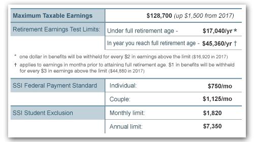 2018 Social Security Benefits