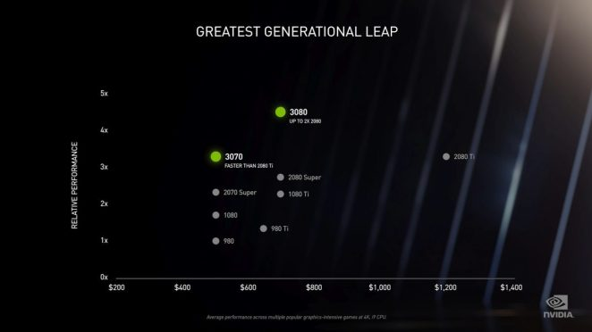 A graph showing the relative performance of the Nvidia RTX 3080 and RTX 3070 compared to their previous GPUs.