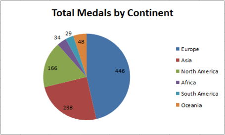 Medals_by_continent_medium