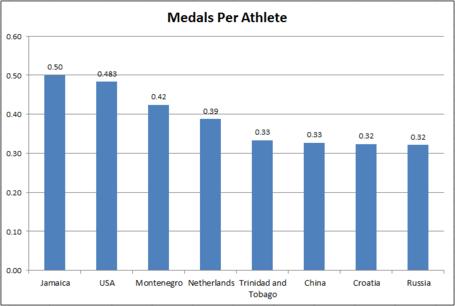 Medals_per_athlete_medium