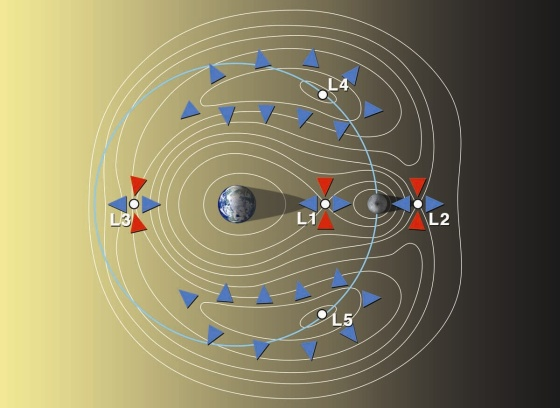 Earth-moon-lagrange-points