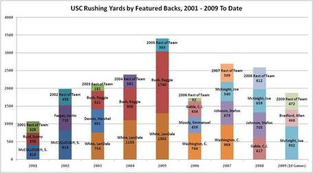 Usc_rushing_trends_2001_-_2009_medium