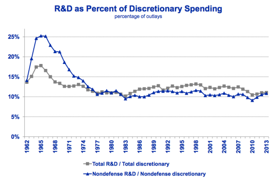 President Obama calls for a new 'Space Race' in R&D ...