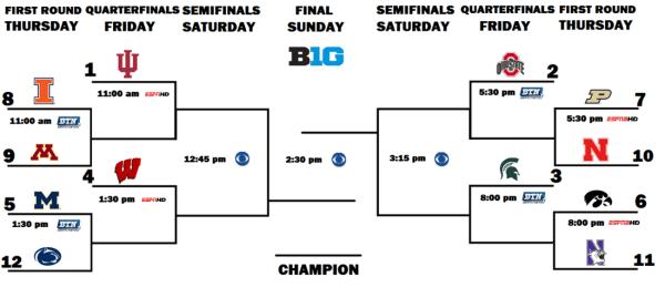 Big Ten Tournament Bracket Set; Iowa Gets #6 Seed - Black ...