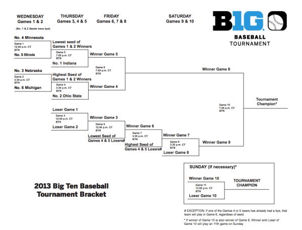 2013 Big Ten Baseball Tournament Bracket - Corn Nation