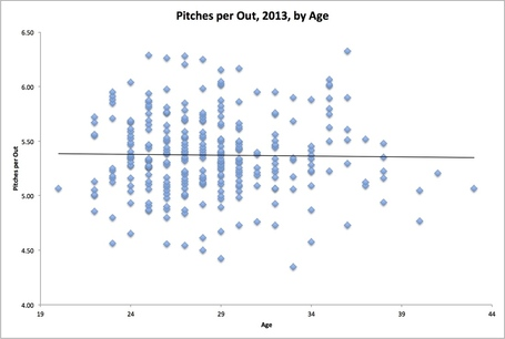 Pitches_per_out_by_age_2013_medium