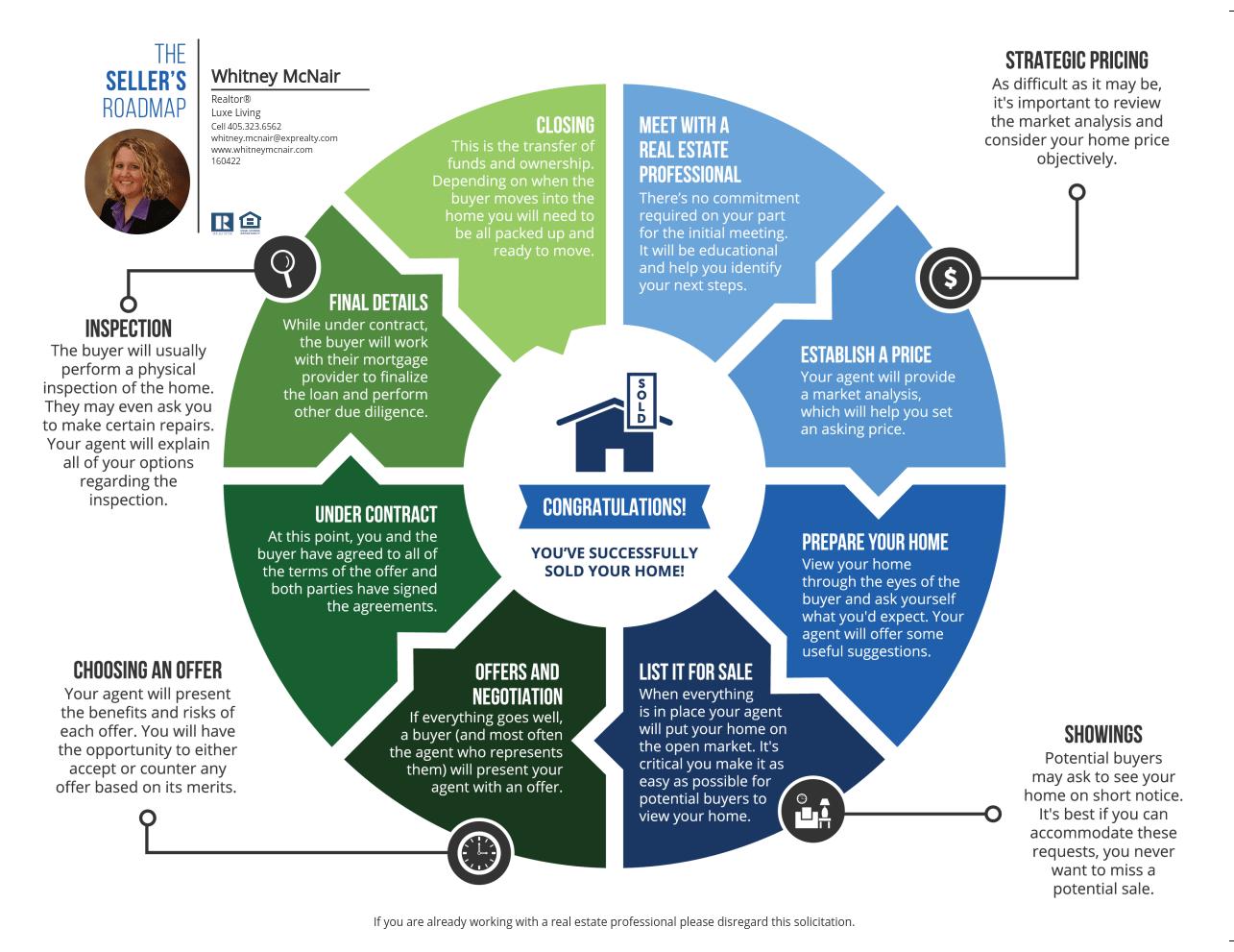 Seller S Roadmap