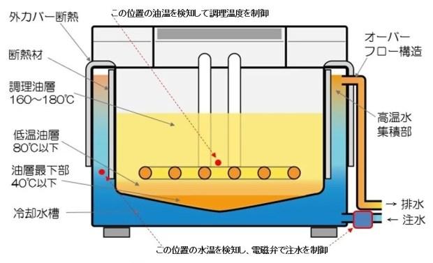 クールフライヤー冷却構造2
