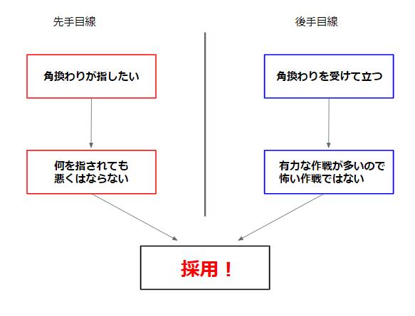 角換わりの図解