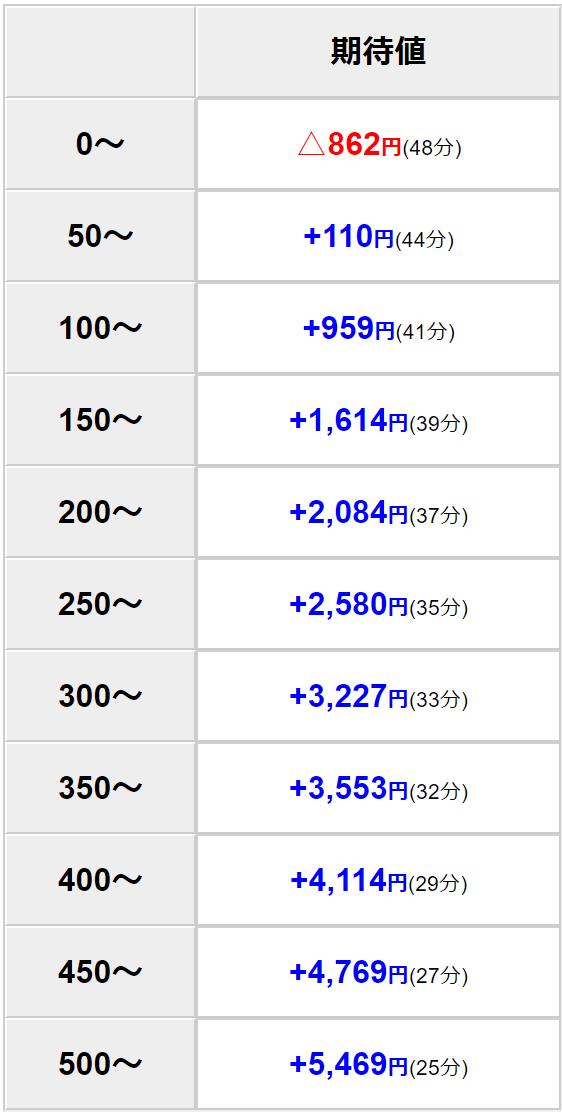 天井 吉宗 恩恵 3