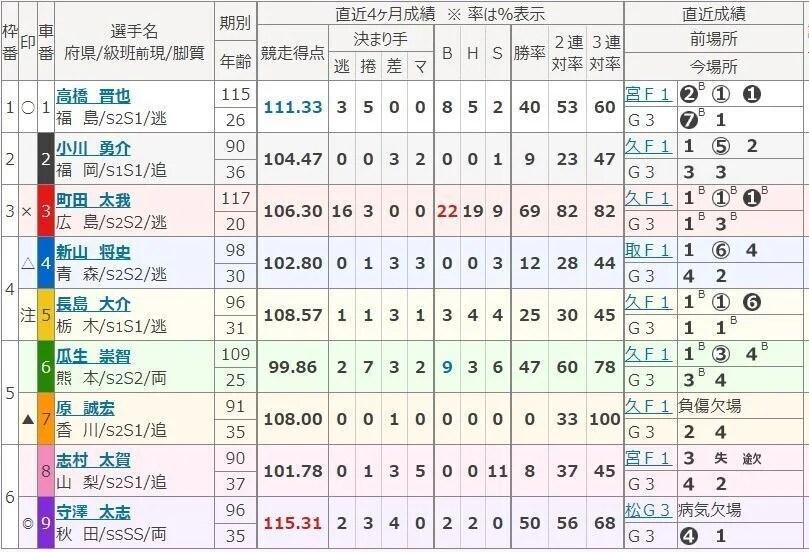 高松10.222