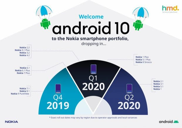 Roadmap: These Nokia smartphones get the update to Android 10. (Graphics: HMD Global)