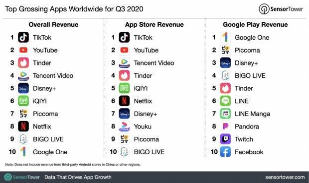 q3 2020 top app revenue chart 620x369.jpg?auto=format&h=369&ixlib=php 2.3