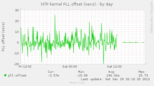 ntp_kernel_pll_off-day