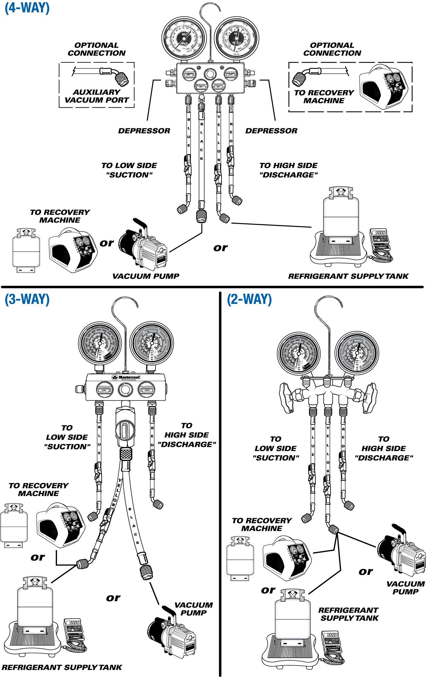 Mastercool Manifold Gauge Set