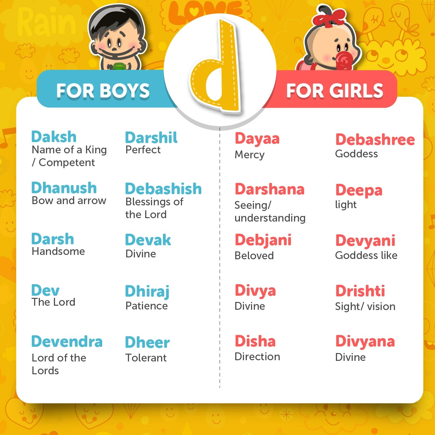8bfcca9cebaba Fullsize Of Southern Boy Names ... baby names from D · Indian Boy Names