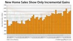 New Home Sales June 2017 Census Bureau