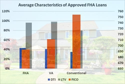 Rates for fha loans