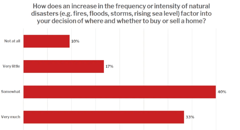 Chart shows 73% of people are concerned about climate change when deciding where to purchase a home