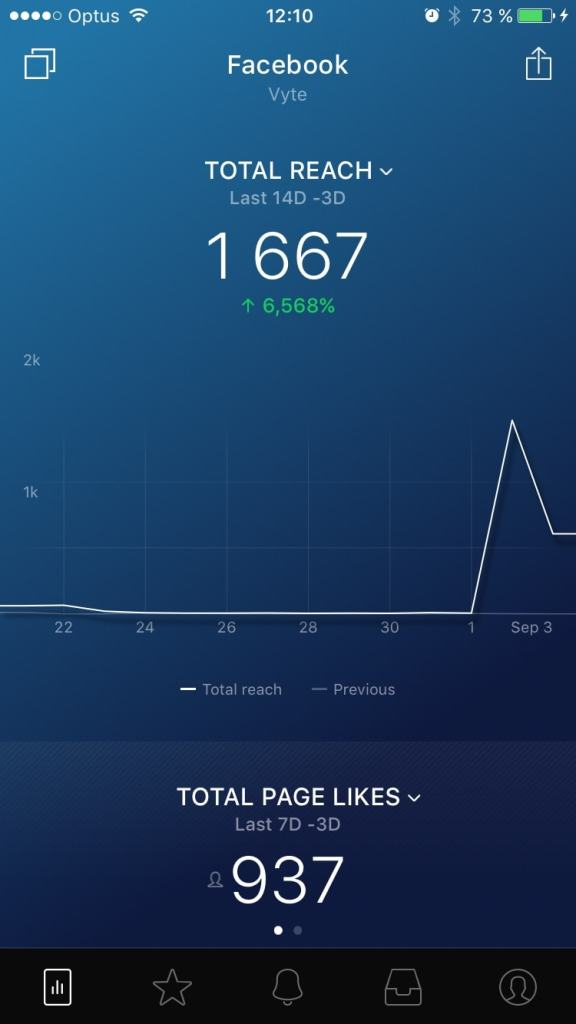 Dashboard Inspiration on iOS by Vyte from UIGarage