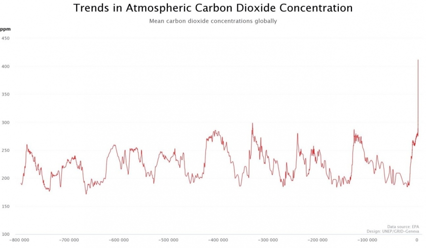 Figure 3 Atmospheric CO2 concentration as from Ice-core records for the last 800,000 years. Data source EPA, graphs UNEP/GRID-Geneva (link).