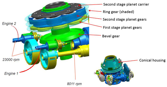 The layout of the main power transmission with the two stages of planet gears shown at the top of the image. Airbus Helicopters Image