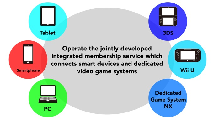 Nintendos New Rewards Program Will Form A Bridge