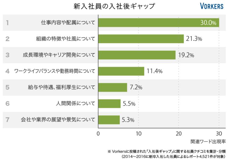 1位:仕事内容や配属について(30.0%) 2位:組織の特徴や社風について(21.3%) 3位:成長環境やキャリア開発について(19.2%) 4位:ワークライフバランスや勤務時間について(11.4%) 5位:給与や待遇、福利厚生について(7.2%) 6位:人間関係について(5.5%) 7位:会社や業界の展望や景気について(5.3%)