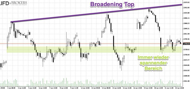 DAX per Saldo seitwärts: Broadening Top