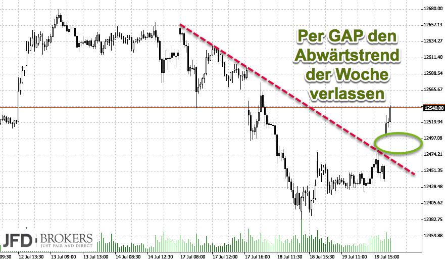DAX unter Druck: Signal