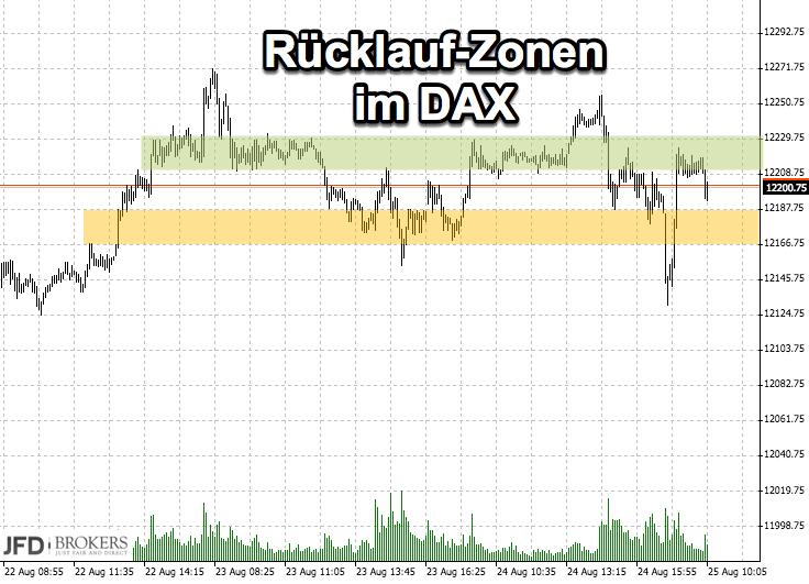 DAX Range Rücklaufzonen