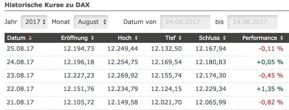 DAX Range Tagesbilanzen