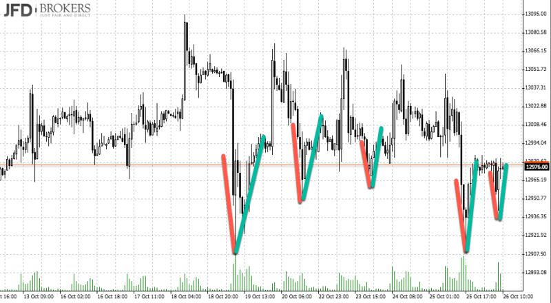 DAX Range zum Handeln