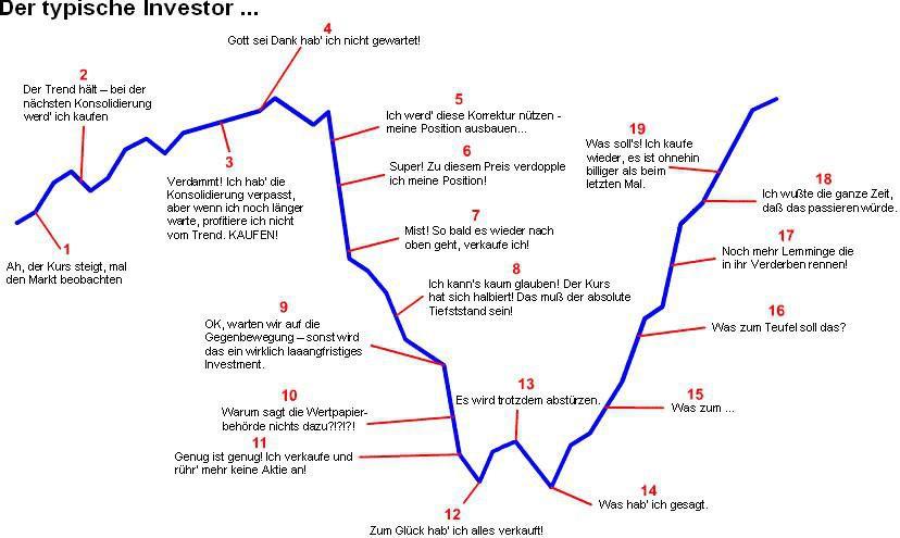 Bildergebnis für der typische anleger