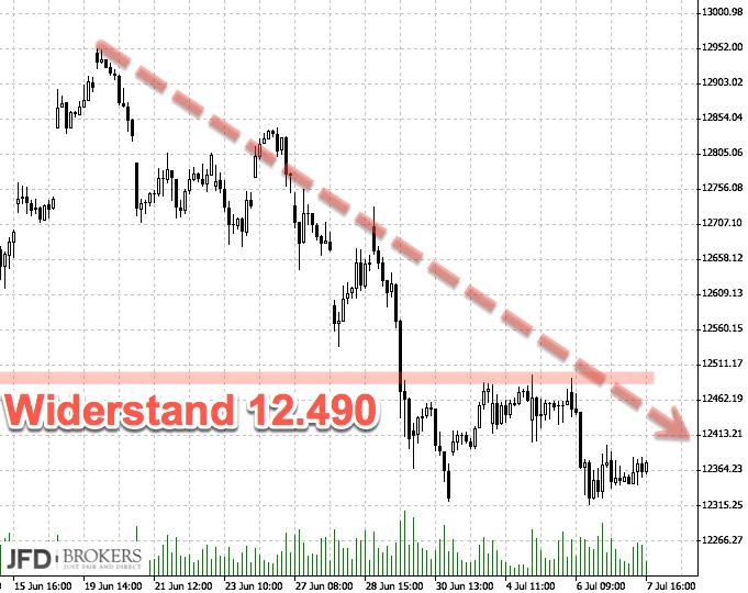 DAX-Chartanalyse nach Range-Woche: Dreh- und Angelpunkt