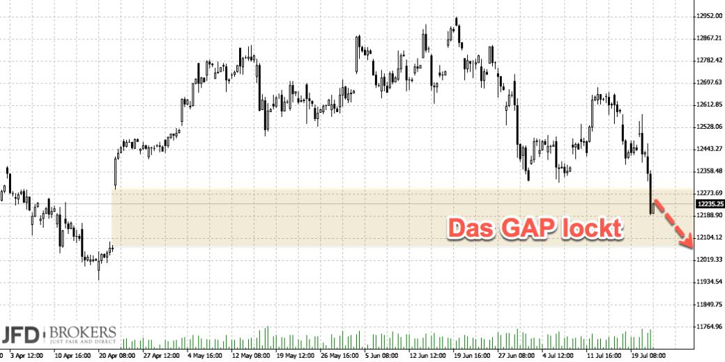 DAX unter Druck: GAP Restweg