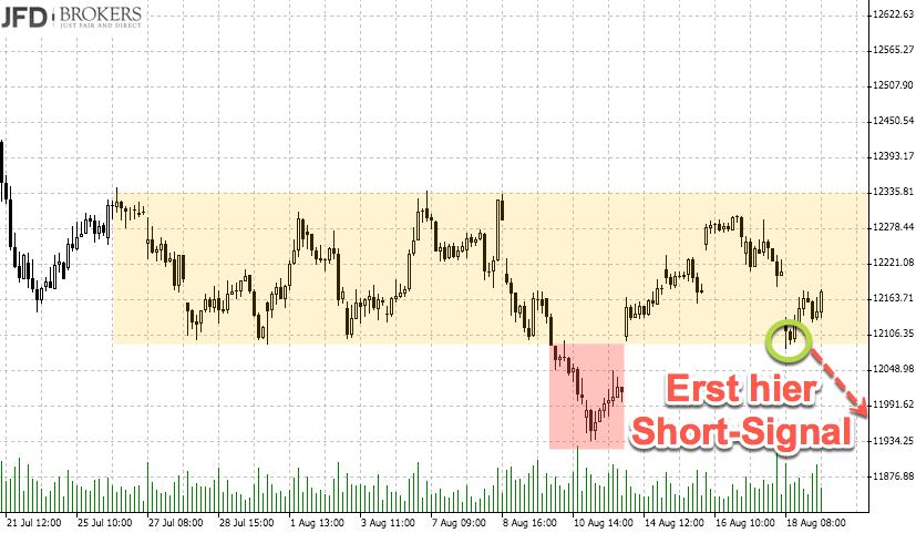 DAX über 12000 - Szenario Short
