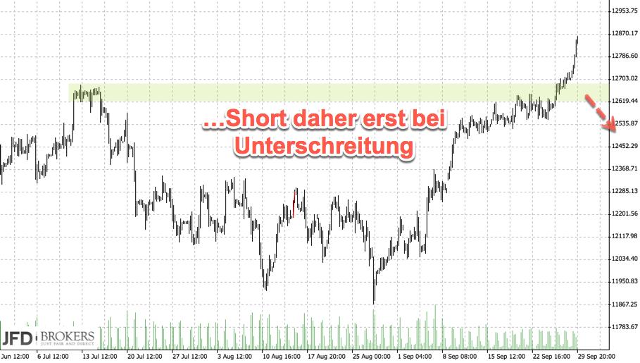 DAX nähert sich Allzeithoch - Short-Trigger