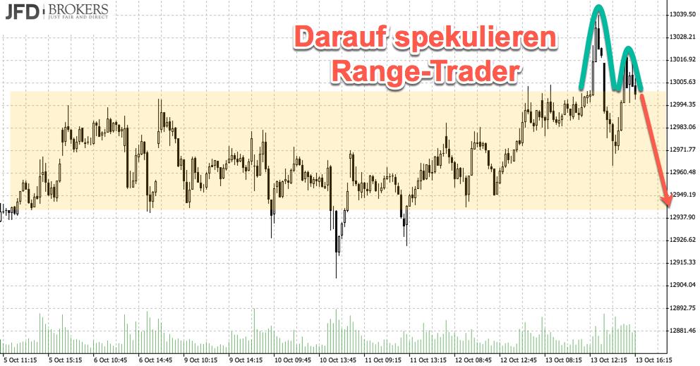 DAX kämpft mit der 13000: Range