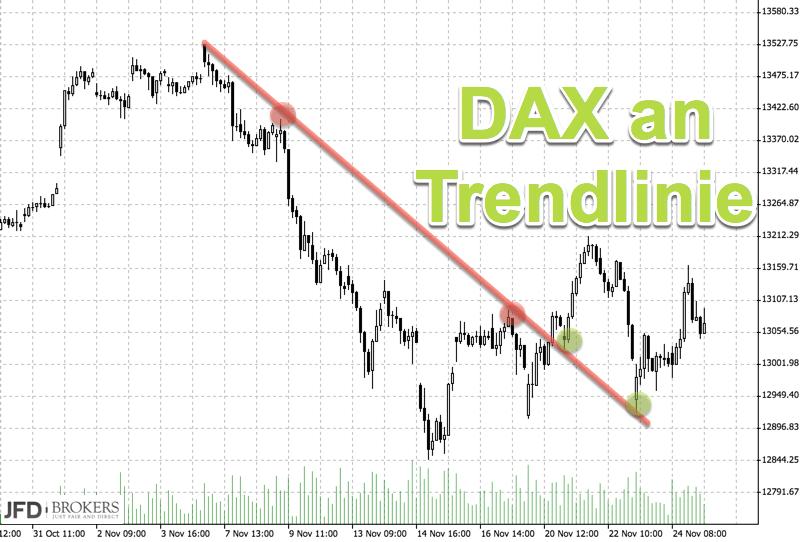 DAX im Bann der Politik: Trendlinie