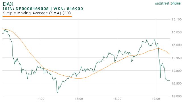 DAX und Dow mit gegenläufiger Entwicklung: DAX Freitag