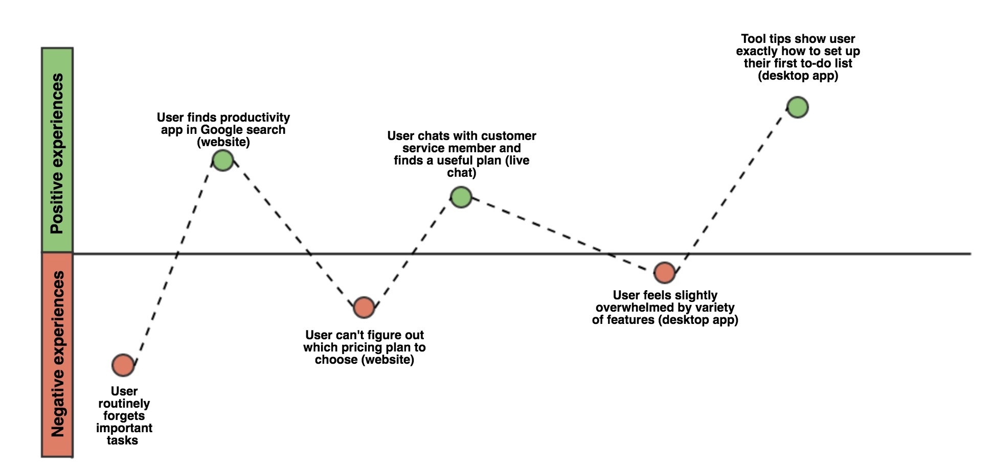 A Beginner S Guide To User Journey Mapping